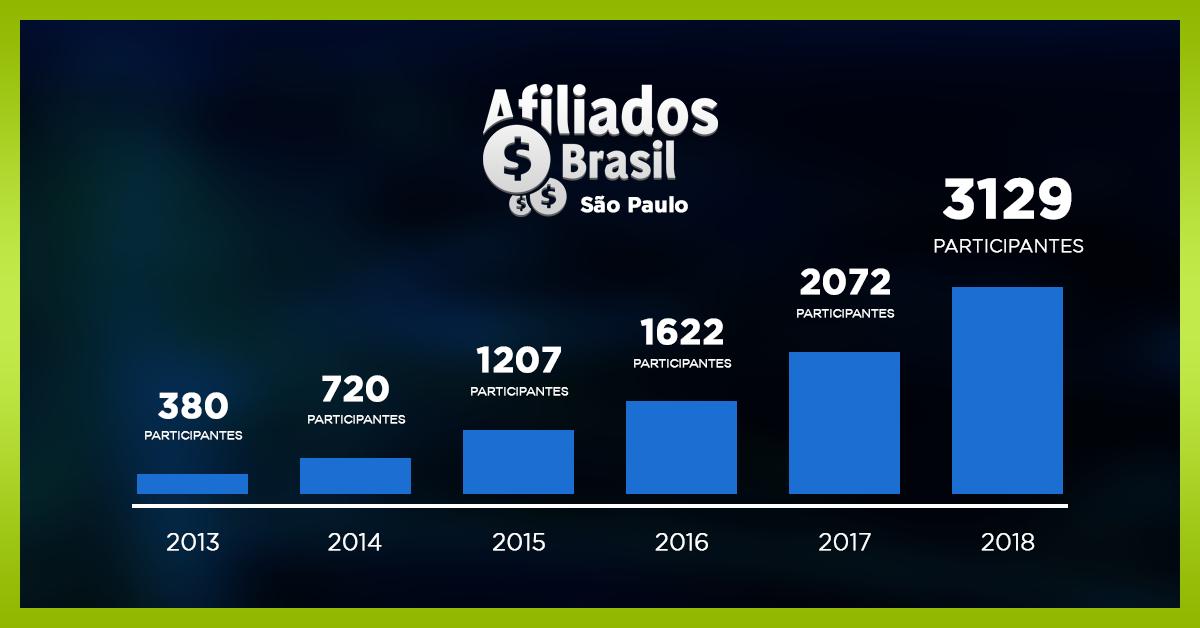 Afiliados Brasil - Crescimento - Events Promoter